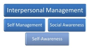Interpersonal Management